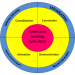 accelerated learning cycle image