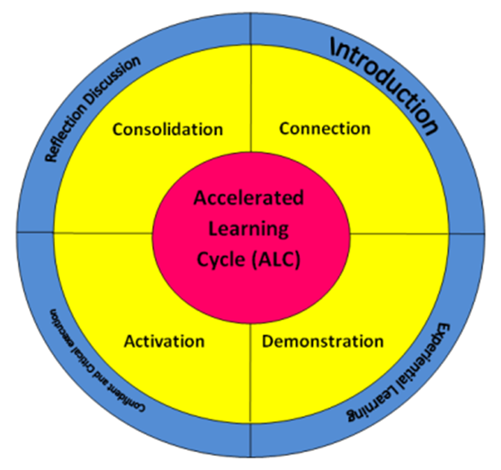 What is the Accelerated Learning Cycle in Teaching Learning? Finally a Summary of ALC!