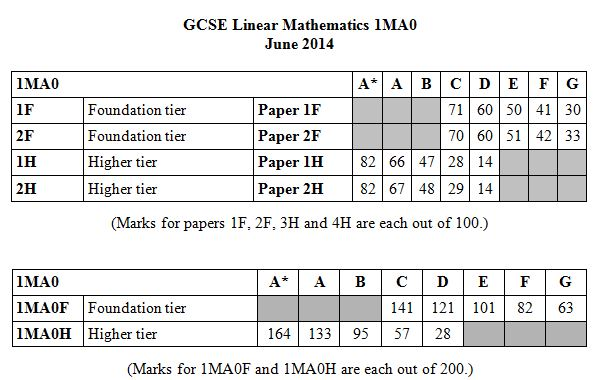 maths coursework marking This is assessed coursework done during the semester that counts towards the overall mark for a course unit it may be an in-class test, an online test or a take home piece of work coursework dates and deadlines are released at the start of semester coursework marks and feedback should be returned to students within.