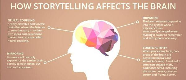 Develop the art of story telling by understanding how telling a story affects the brain! WOW!