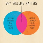 why spelling matters