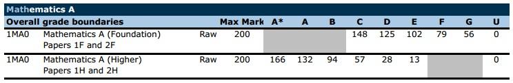 November 2014 1MA0 EdExcel Maths Grade Boundaries