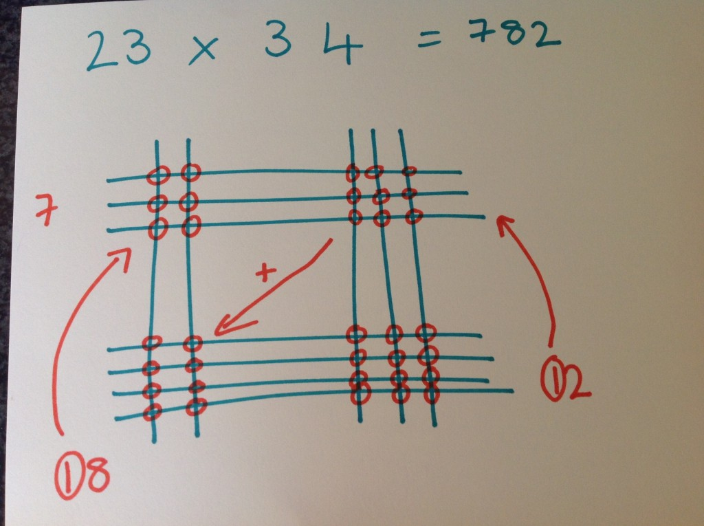 Vedic multiplication using lines