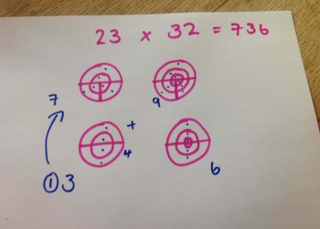 Vedic multiplication using circles