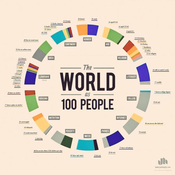 What if the world were a village? Must Watch Videos!
