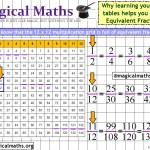 Did you know that learning your times tables helps you to find equivalent fractions