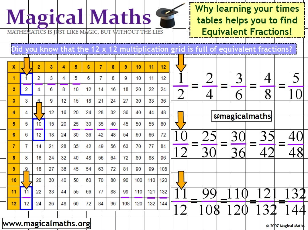 Did you know that learning your times tables can help you to find equivalent fractions?