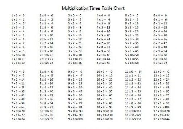Printables 1to20table the secret to easily learn your 13 times table 14 15 slide