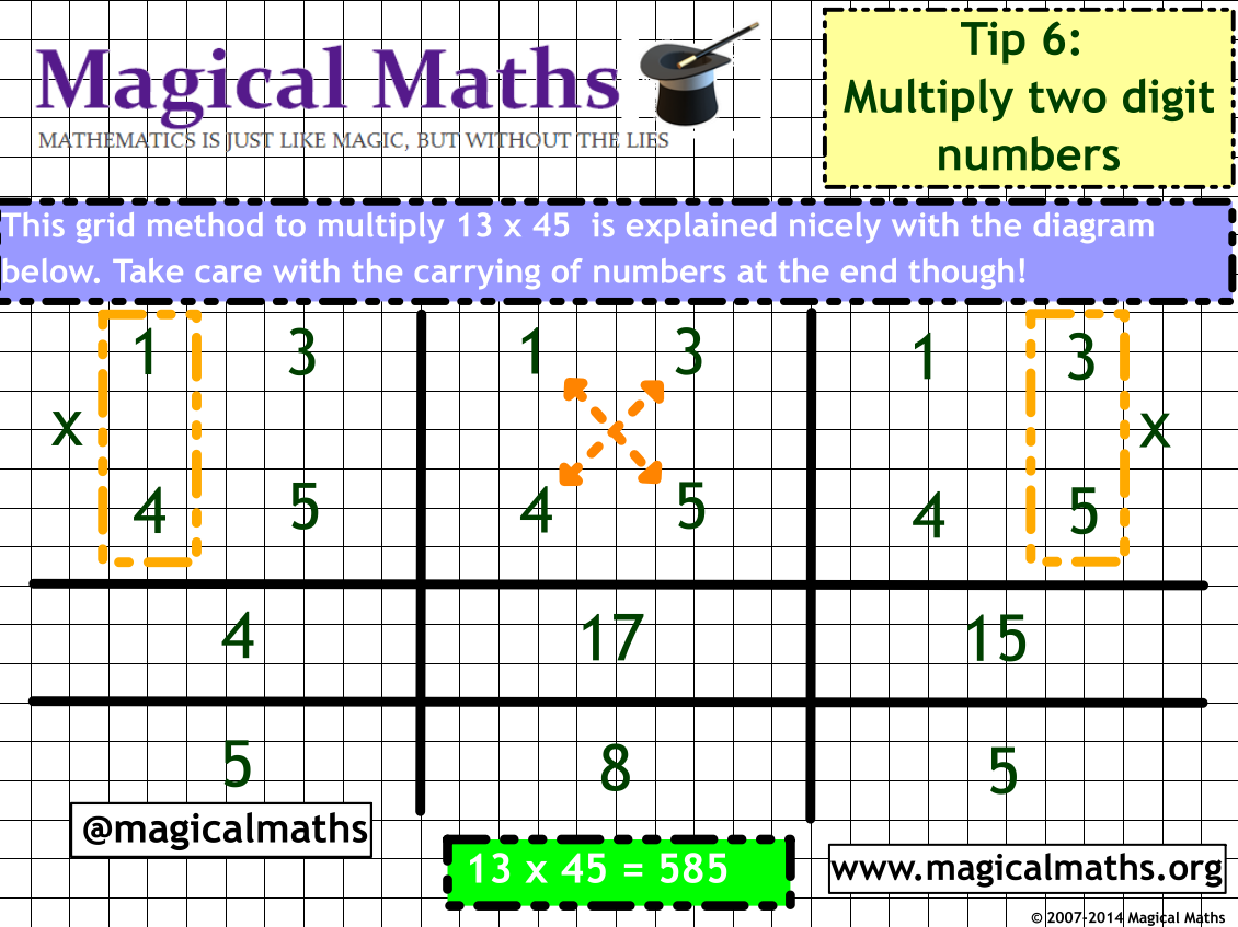 Can you work out how this multiplication grid method works?