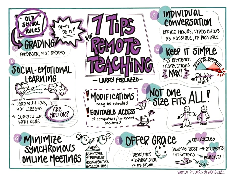 You must take a look at the Top 7 Tips for successful remote teaching online! Tip 3 is my favourite!